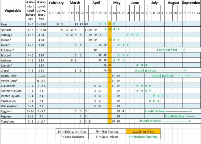 Zone 7 Vegetable Planting Schedule | Search Results | Calendar 2015