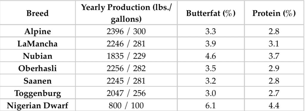 Dairy Goat Milk Comparison